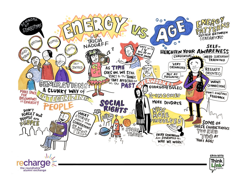 Graphic Recording of a Generation vs. Age presentation